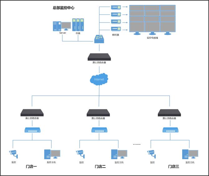 路由器搭建虚拟局域网,实现远程轻松查看监控.