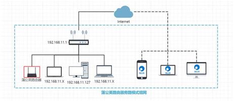 整套解決方案:如何使用無線路由器設置局域網